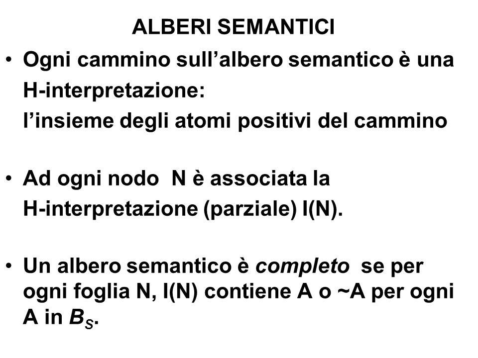 ALBERI SEMANTICI Ogni cammino sullalbero semantico è una H-interpretazione: linsieme degli atomi positivi del cammino Ad ogni nodo N è associata la H-