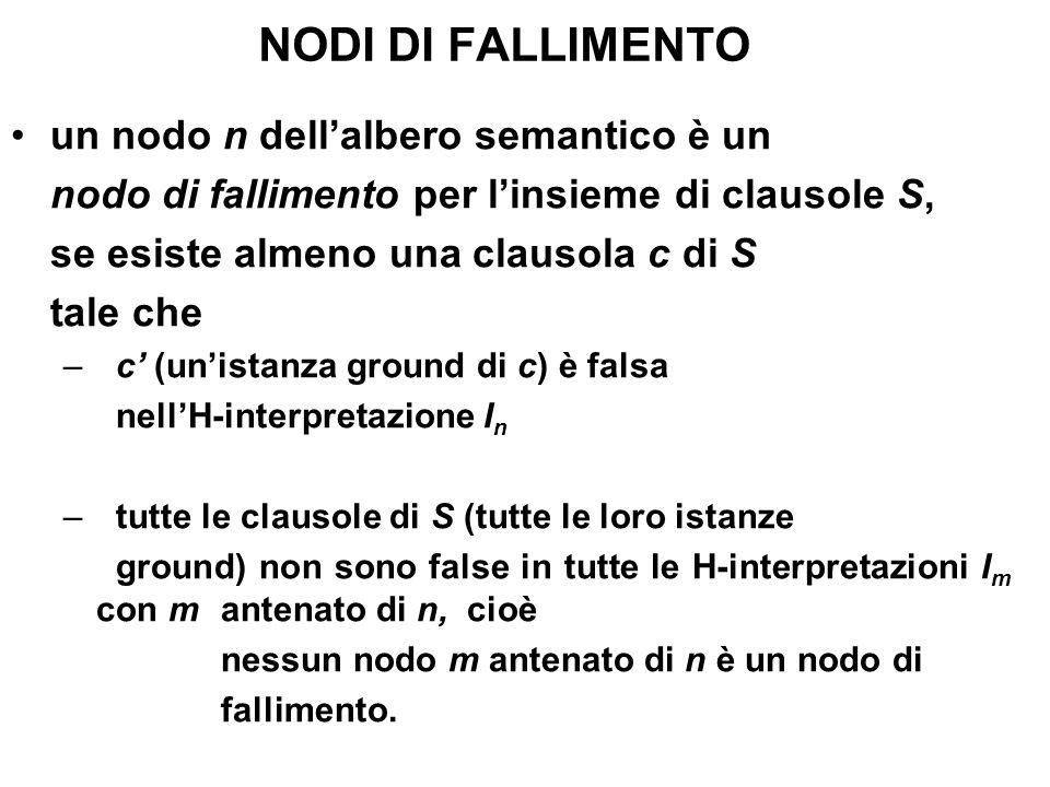 NODI DI FALLIMENTO un nodo n dellalbero semantico è un nodo di fallimento per linsieme di clausole S, se esiste almeno una clausola c di S tale che –c