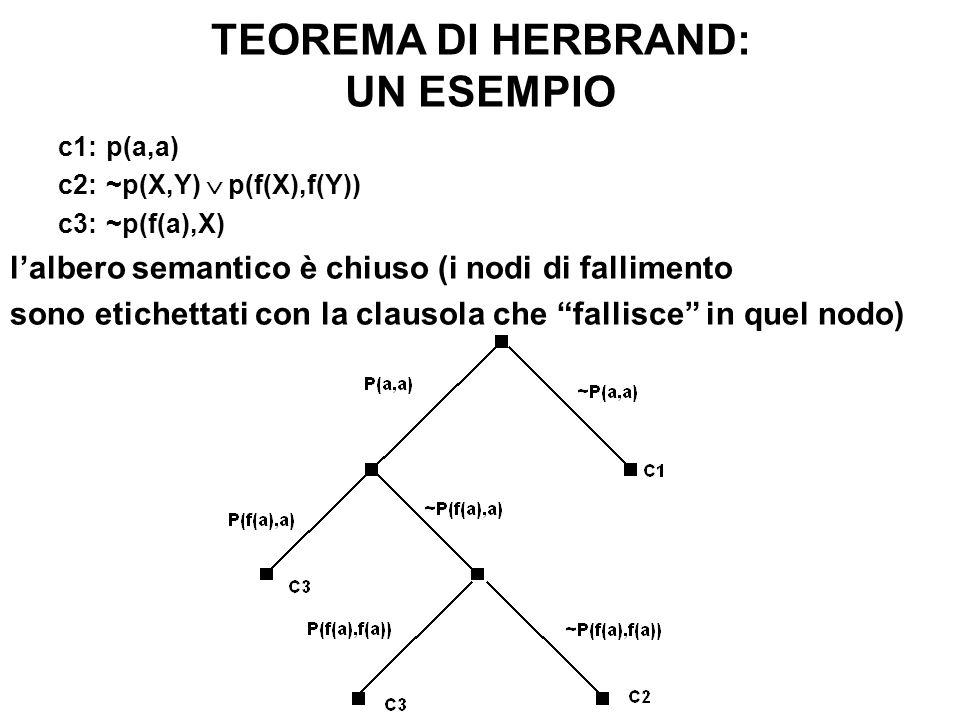 TEOREMA DI HERBRAND: UN ESEMPIO c1:p(a,a) c2:~p(X,Y) p(f(X),f(Y)) c3:~p(f(a),X) lalbero semantico è chiuso (i nodi di fallimento sono etichettati con