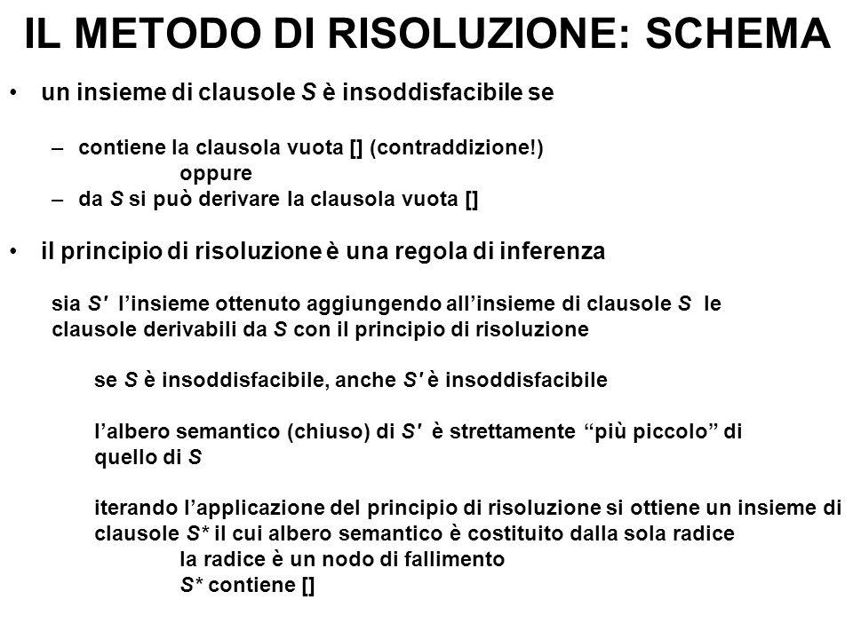 IL METODO DI RISOLUZIONE: SCHEMA un insieme di clausole S è insoddisfacibile se –contiene la clausola vuota [] (contraddizione!) oppure –da S si può d