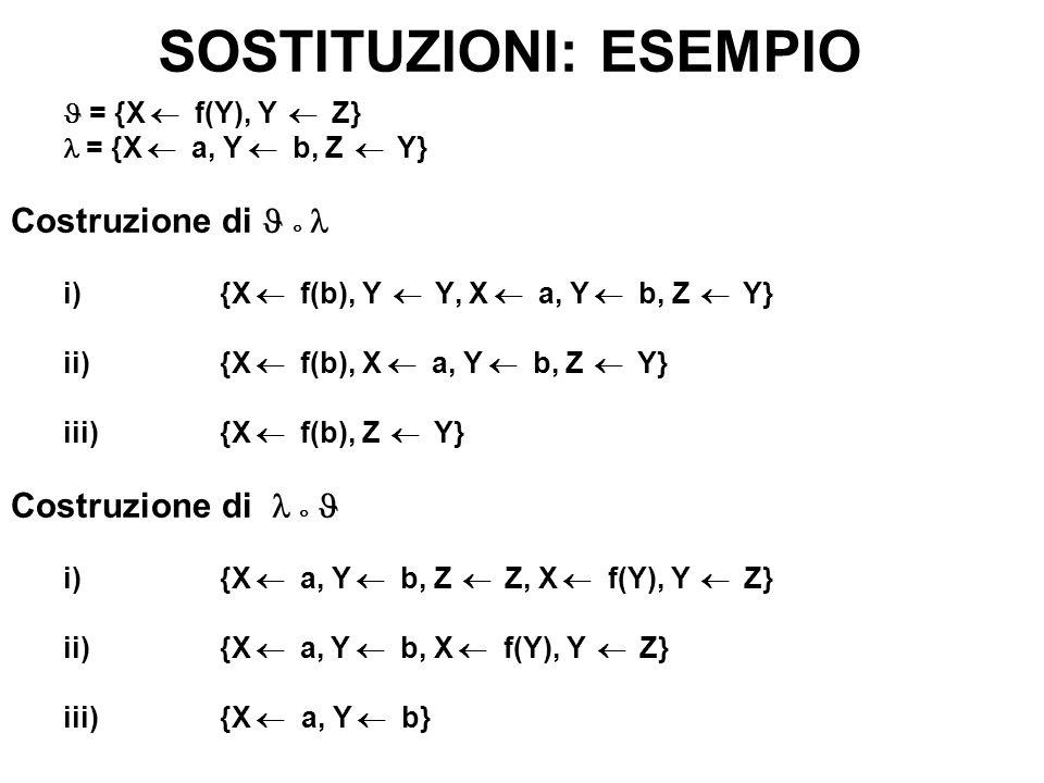SOSTITUZIONI: ESEMPIO = {X f(Y), Y Z} = {X a, Y b, Z Y} Costruzione di i) {X f(b), Y Y, X a, Y b, Z Y} ii) {X f(b), X a, Y b, Z Y} iii) {X f(b), Z Y}