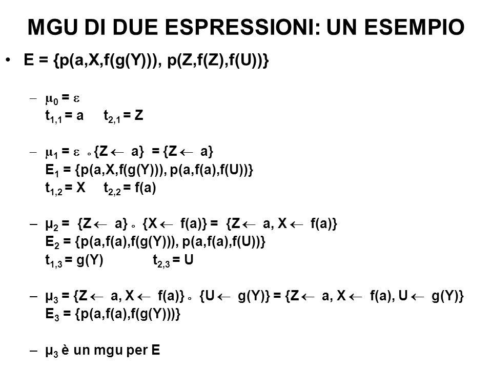 MGU DI DUE ESPRESSIONI: UN ESEMPIO E = {p(a,X,f(g(Y))), p(Z,f(Z),f(U))} –µ 0 = t 1,1 = a t 2,1 = Z –µ 1 = {Z a} = {Z a} E 1 = {p(a,X,f(g(Y))), p(a,f(a