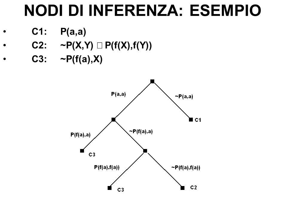 NODI DI INFERENZA: ESEMPIO C1:P(a,a) C2:~P(X,Y) P(f(X),f(Y)) C3:~P(f(a),X)