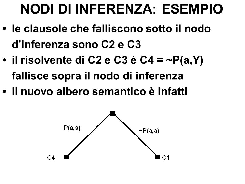 NODI DI INFERENZA: ESEMPIO le clausole che falliscono sotto il nodo dinferenza sono C2 e C3 il risolvente di C2 e C3 è C4 = ~P(a,Y) fallisce sopra il