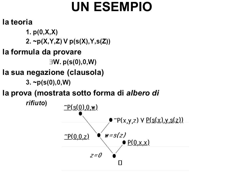 UN ESEMPIO la teoria 1. p(0,X,X) 2. ~p(X,Y,Z) V p(s(X),Y,s(Z)) la formula da provare W. p(s(0),0,W) la sua negazione (clausola) 3. ~p(s(0),0,W) la pro
