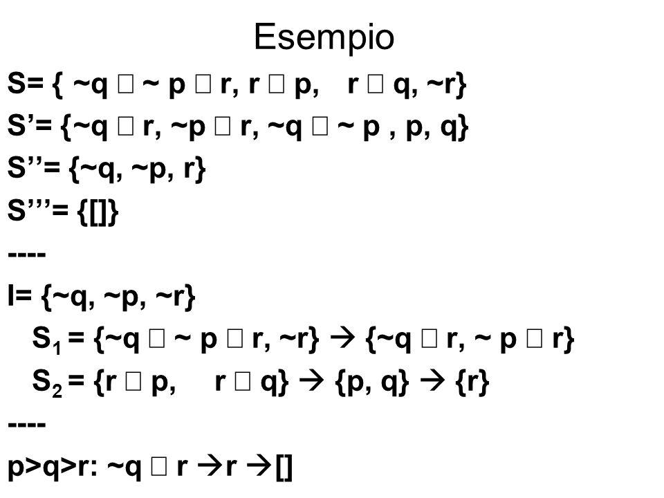 Esempio S= {~q ~ p r, r p, r q, ~r} S= {~q r, ~p r, ~q ~ p, p, q} S= {~q, ~p, r} S= {[]} ---- I= {~q, ~p, ~r} S 1 = {~q ~ p r, ~r} {~q r, ~ p r} S 2 =