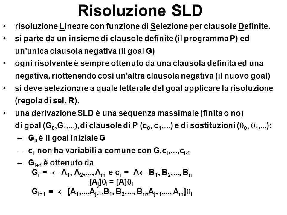 Risoluzione SLD risoluzione Lineare con funzione di Selezione per clausole Definite. si parte da un insieme di clausole definite (il programma P) ed u