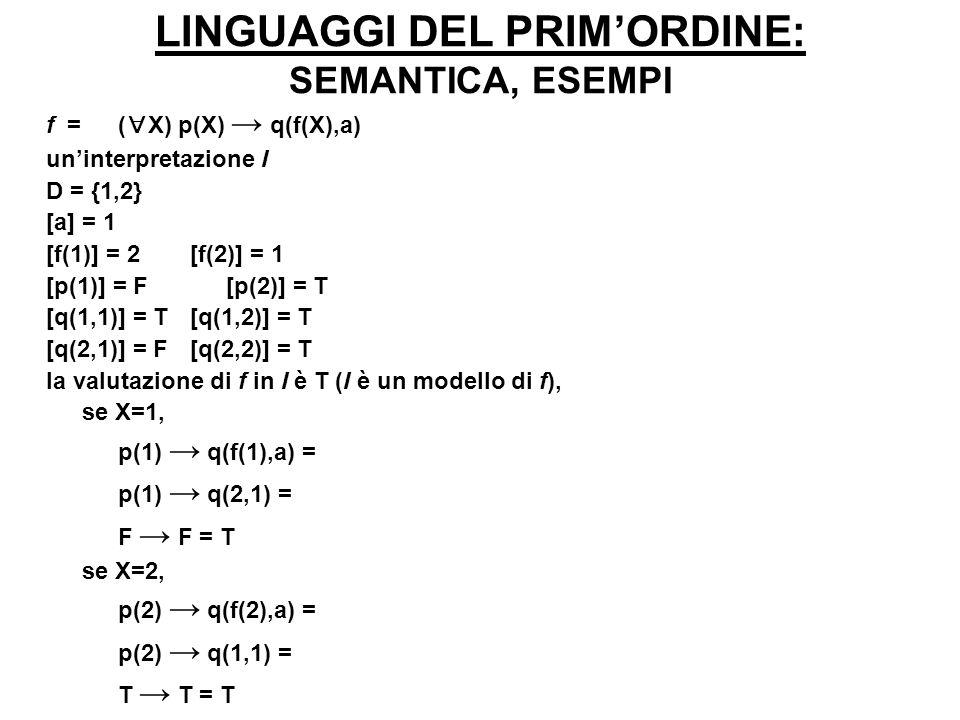 LINGUAGGI DEL PRIMORDINE: SEMANTICA, ESEMPI f = ( X) ( Y) p(X) Λ q(X,Y) uninterpretazione I D = {1,2} [a] = 1 [f(1)] = 2[f(2)] = 1 [p(1)] = F [p(2)] = T [q(1,1)] = T[q(1,2)] = T [q(2,1)] = F[q(2,2)] = T la valutazione di f in I è F (I non è un modello di f), se X=1, se Y=1, p(1) ^ q(1,1) = F se Y=2, p(1) ^ q(1,2) = F