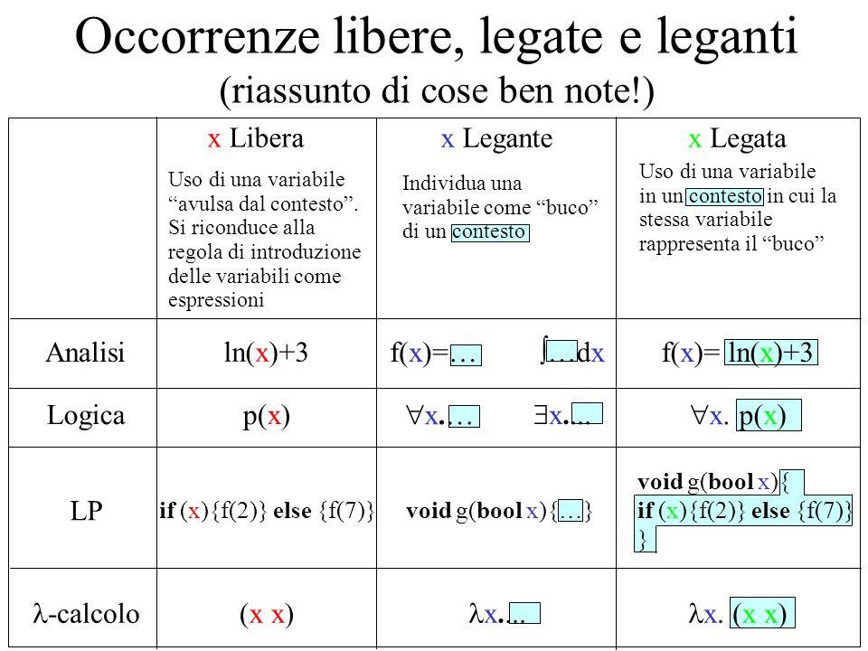 Variabili libere (altre cose ben note) Vogliamo definire le variabili libere in unespressione del -calcolo, analogamente a quanto si fa in logica, come linsieme delle variabili per cui ce almeno unoccorrenza libera nellespressione (in (x x.x) la x compare, da sinistra verso destra, come libera, legante e legata) Lo facciamo per induzione, seguendo le 3 regole che descrivono le espressioni (termini) del -calcolo FV(x)={x} x X FV( x.e )=A-{x} FV(e)=A FV( e 1 e 2 ))=A 1 A 2 FV( e 1 )=A 1 FV( e 2 )=A 2