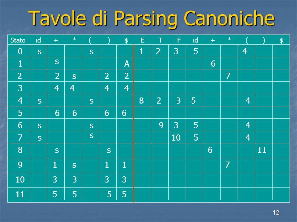 12 Tavole di Parsing Canoniche Tavole di Parsing Canoniche 0 1 2 3 4 5 6 7 8 9 10 11 Stato id + * ( ) $ E T F id + * ( ) $ ss s s ss ss s s ss s A 222