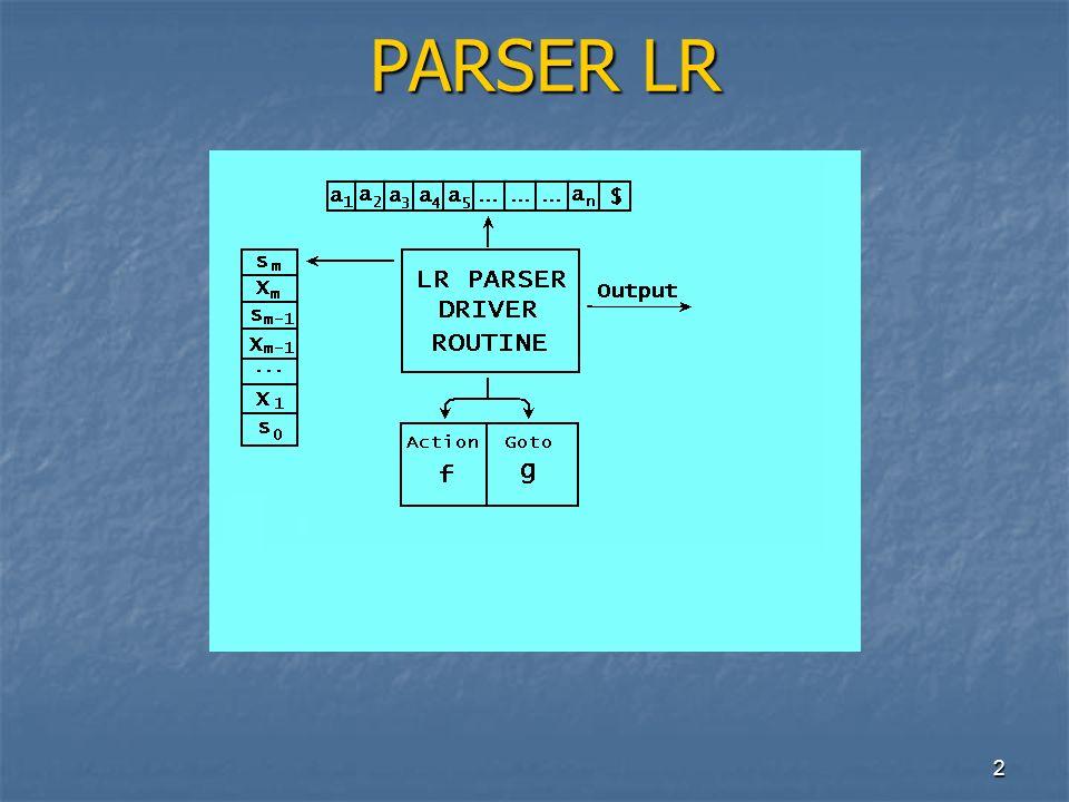 43 Tavole di Parsing LR(0) esempio Tavole di Parsing LR(0) esempio 0 1 2 3 4 5 6 7 8 9 Stato act c d $ S C s 4 1 A s6s75 8 r3 r1 s3 s4 s6s79 r3 r2 G2: (0)S S;(1)S CC;(2)C cC;(3)C d; G2: (0)S S;(1)S CC;(2)C cC;(3)C d; goto (I 0,c)=I 3 goto(I 0,d)=I 4 goto(I 0,S)=I 1 goto(I 0,C)=I 2 goto(I 2,c)=I 6 goto(I 2,d)=I 7 goto(I 2,C)=I 5 goto(I 3,c)=I 3 goto(I 3,d)=I 4 goto(I 3,C)=I 8 goto(I 6,c)=I 6 goto(I 6,d)=I 7 goto(I 6,C)=I 9 32