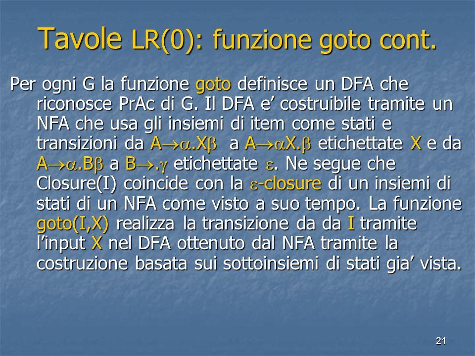 21 Tavole LR(0): funzione goto cont. Per ogni G la funzione goto definisce un DFA che riconosce PrAc di G. Il DFA e costruibile tramite un NFA che usa