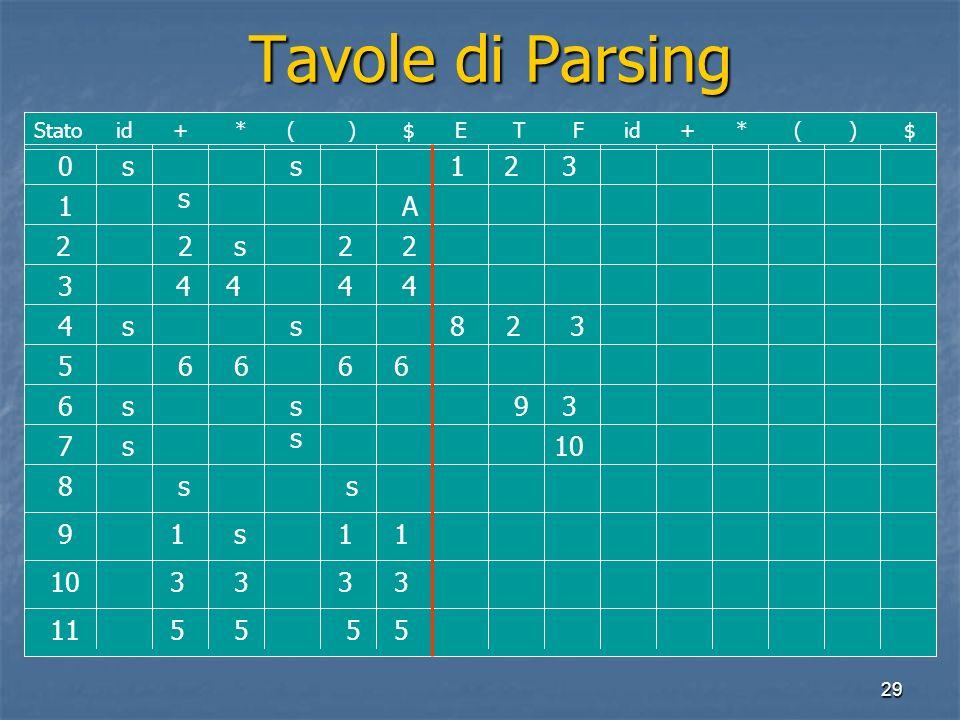 29 Tavole di Parsing Tavole di Parsing 0 1 2 3 4 5 6 7 8 9 10 11 Stato id + * ( ) $ E T F id + * ( ) $ ss s s ss ss s s ss s A 222 4 444 111 3333 5555 6666 1 2 3 823 39 10