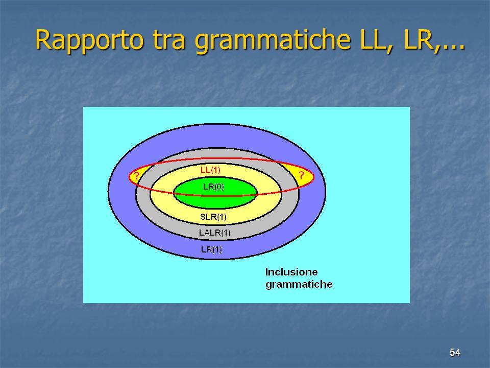 54 Rapporto tra grammatiche LL, LR,... Rapporto tra grammatiche LL, LR,...