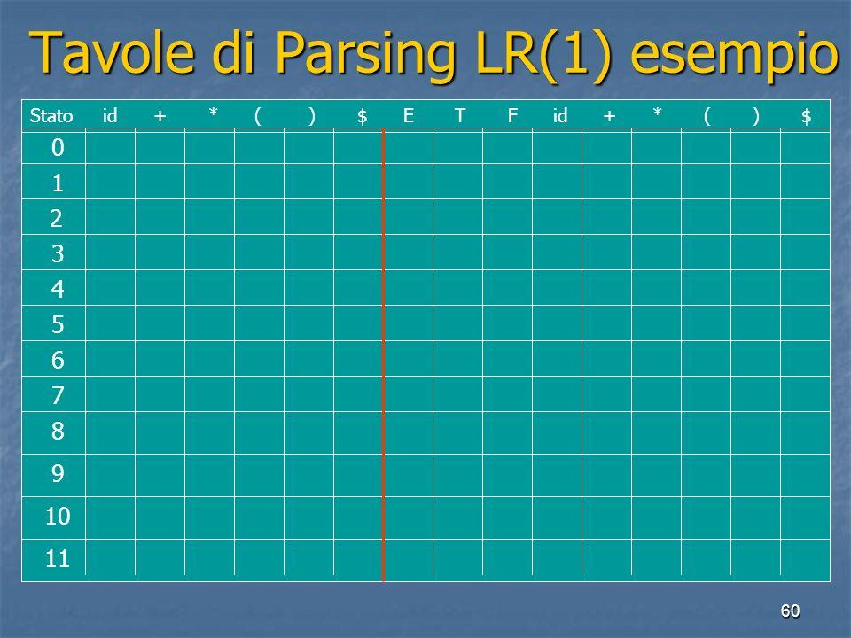 60 Tavole di Parsing LR(1) esempio Tavole di Parsing LR(1) esempio 0 1 2 3 4 5 6 7 8 9 10 11 Stato id + * ( ) $ E T F id + * ( ) $