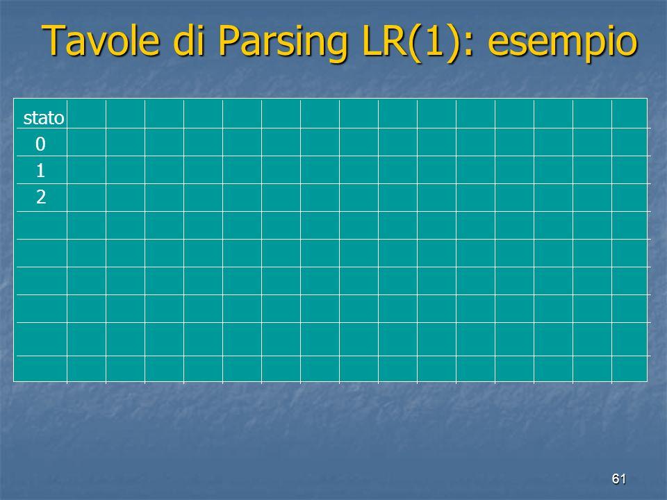 61 Tavole di Parsing LR(1): esempio Tavole di Parsing LR(1): esempio stato 0 1 2