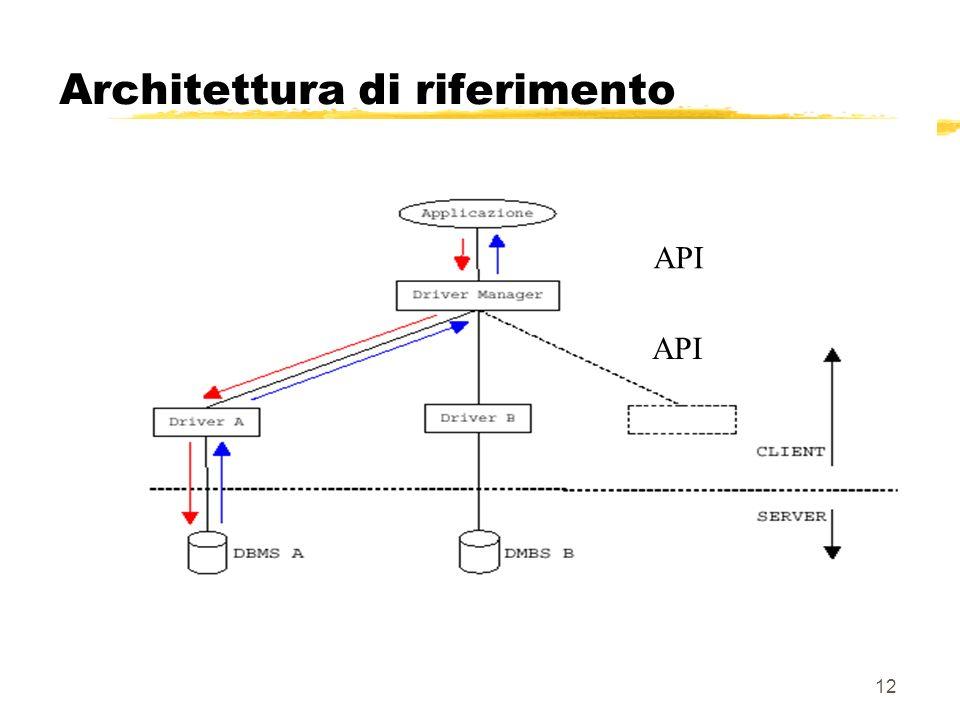 12 Architettura di riferimento API