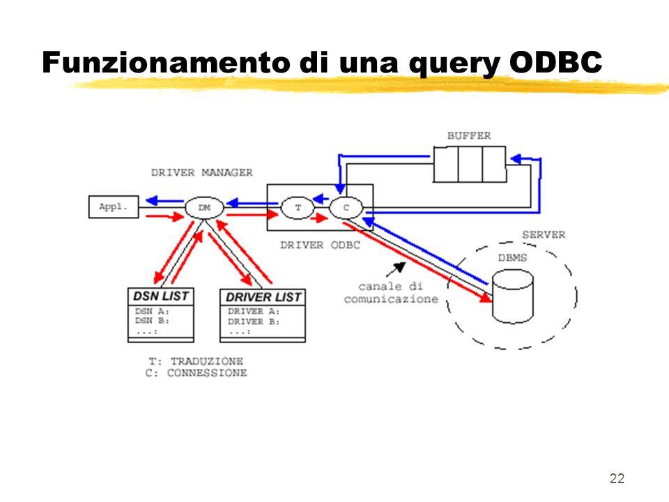 22 Funzionamento di una query ODBC