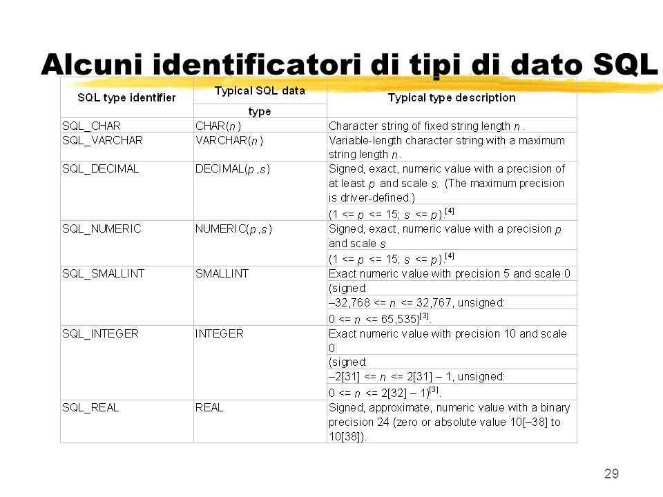 29 Alcuni identificatori di tipi di dato SQL
