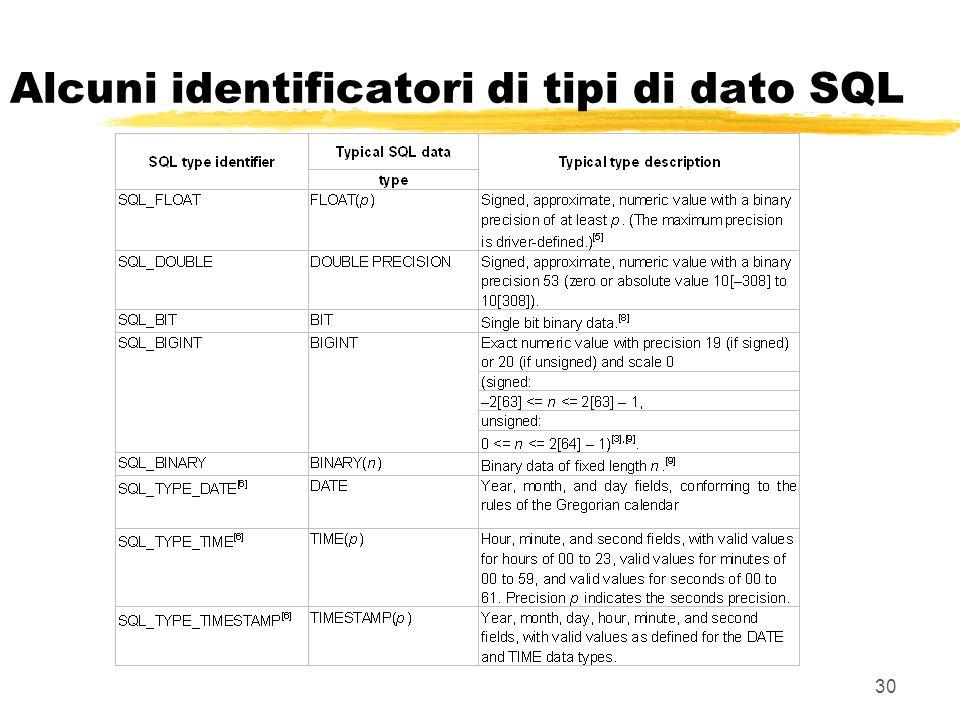 30 Alcuni identificatori di tipi di dato SQL