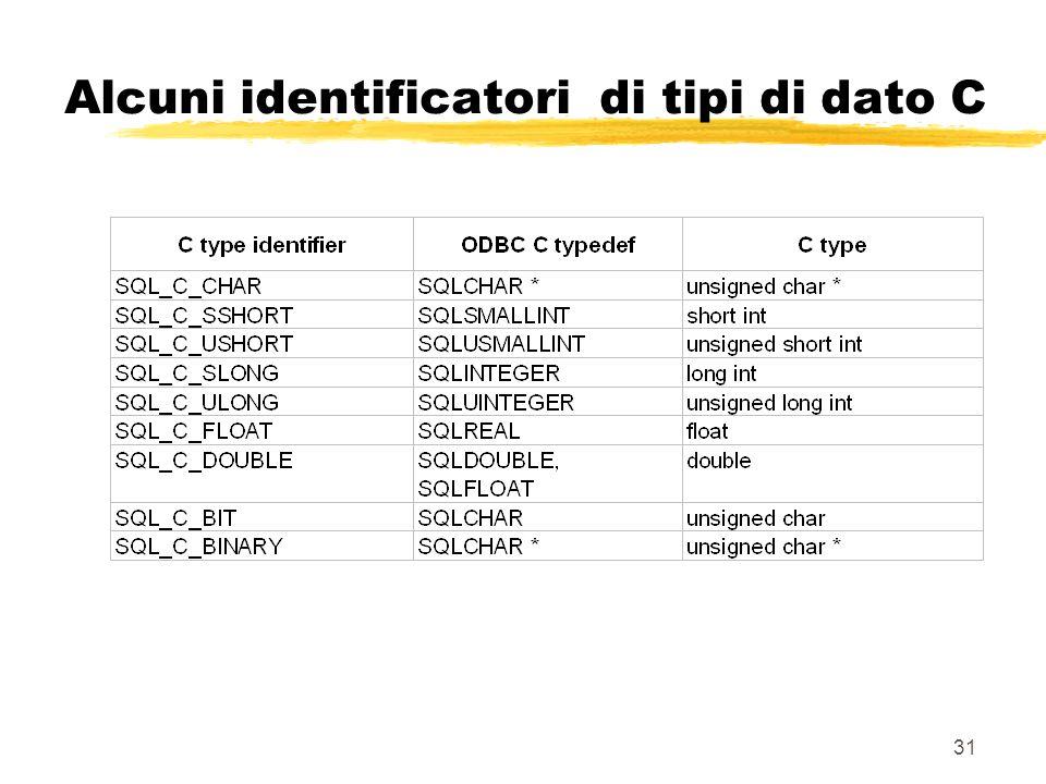31 Alcuni identificatori di tipi di dato C