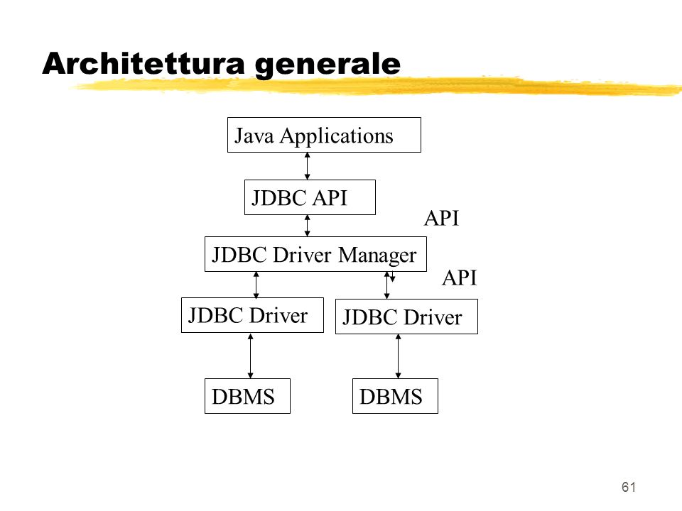 61 Architettura generale JDBC API Java Applications JDBC Driver Manager JDBC Driver DBMS API
