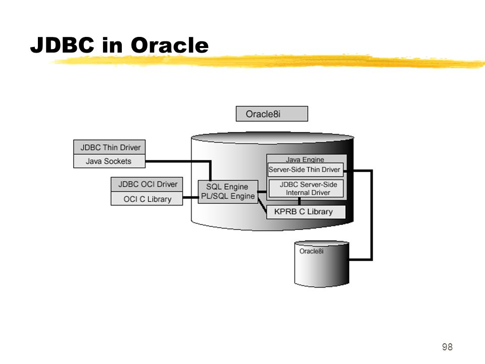 98 JDBC in Oracle