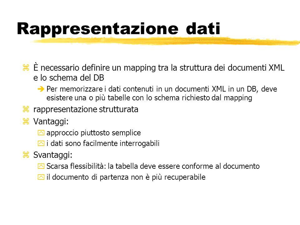Rappresentazione dati zÈ necessario definire un mapping tra la struttura dei documenti XML e lo schema del DB èPer memorizzare i dati contenuti in un