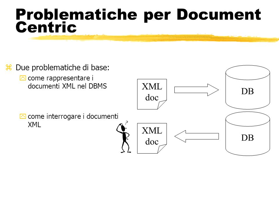 Problematiche per Document Centric zDue problematiche di base: ycome rappresentare i documenti XML nel DBMS ycome interrogare i documenti XML DB XML d