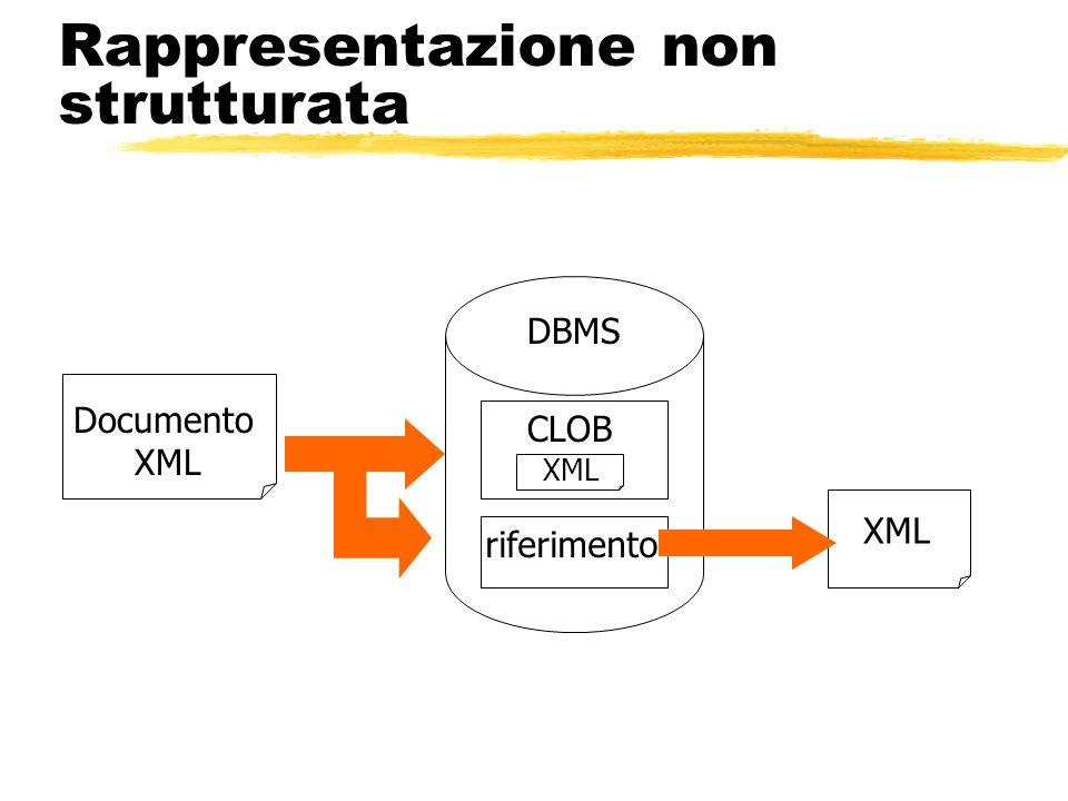 Rappresentazione non strutturata Documento XML riferimento CLOB XML DBMS