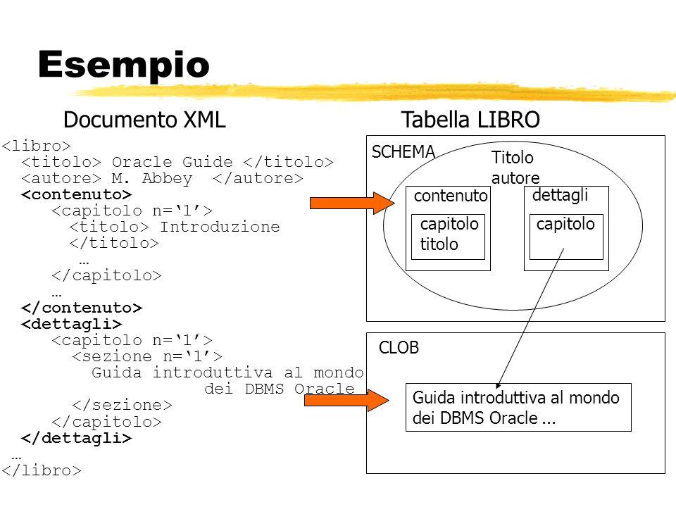 Esempio Oracle Guide M. Abbey Introduzione … … Guida introduttiva al mondo dei DBMS Oracle … … Documento XMLTabella LIBRO SCHEMA CLOB Titolo autore co