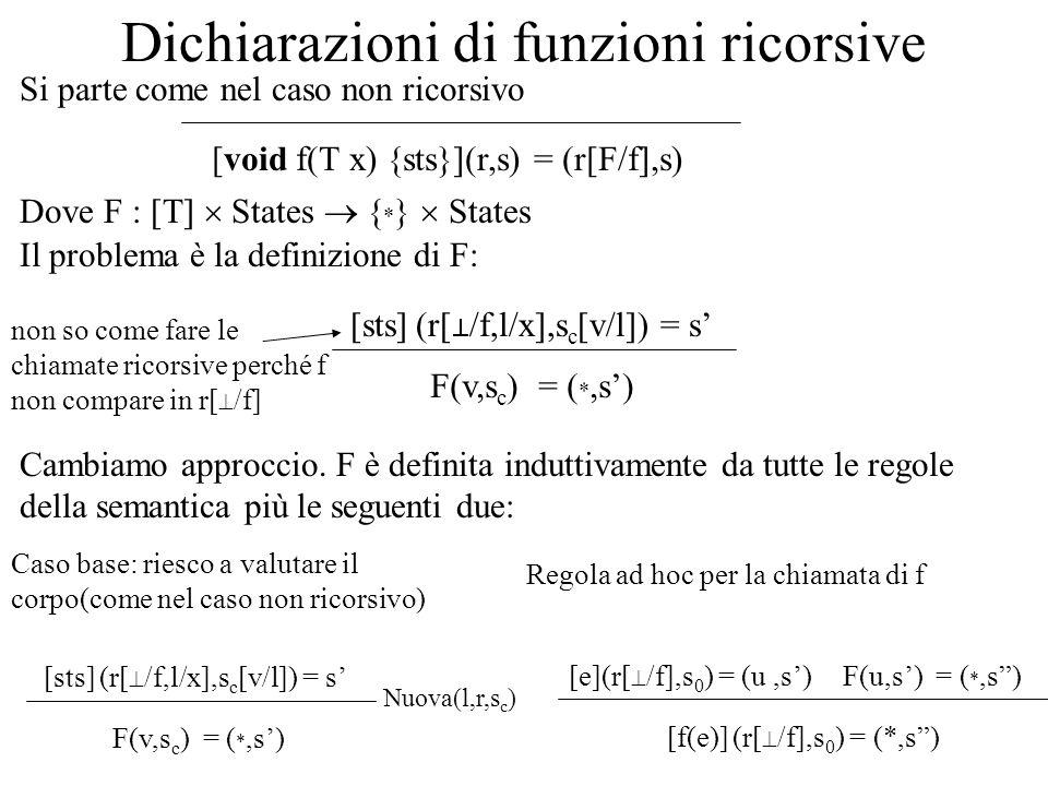 Dichiarazioni di funzioni ricorsive [void f(T x) {sts}](r,s) = (r[F/f],s) Dove F : [T] States { * } States Si parte come nel caso non ricorsivo Il pro