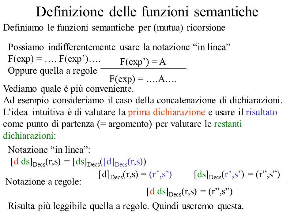 Espressioni [e es] (r,s) = (v lv,s) [e] (r,s) = (v,s)[es] (r,s) = (lv,s) [x](r,s) = (s(r(x)),s) Exp ::= Id Il risultato è il valore della variabile (se inizializzata) Exps ::= Exp Exps r(x) Loc [x = e](r,s) = [e](r,s) = (v,s) Exp ::= Id = Exp Questo formalizza anche lintuizione che leggere il valore di una cella non altera la memoria (v,s[v/r(x)]) [f(es)](r,s) = [es](r,s) = (lv,s) Exp ::= Id(Exps) r(f)(lv,s) Questa è una funzione per via della correttezza statica [e + e] (r,s) = (a,s) [e] (r,s) = (v,s) Exp ::= Exp + Exp v + v = a Scarichiamo le funzione base sullinterpretazione dei tipi base nellalgebra semantica