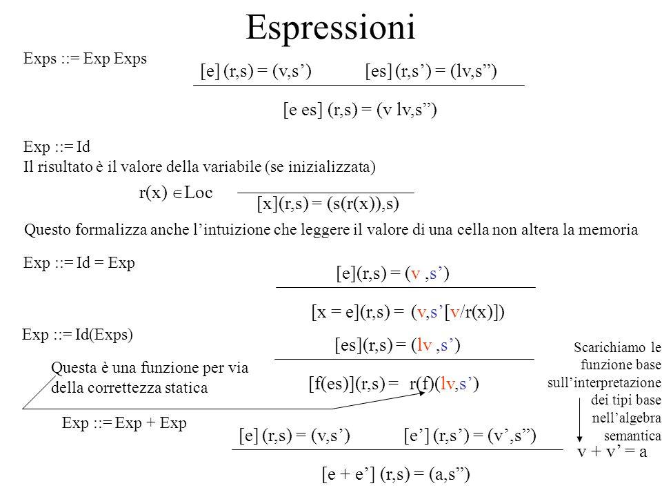 Espressioni [e es] (r,s) = (v lv,s) [e] (r,s) = (v,s)[es] (r,s) = (lv,s) [x](r,s) = (s(r(x)),s) Exp ::= Id Il risultato è il valore della variabile (s