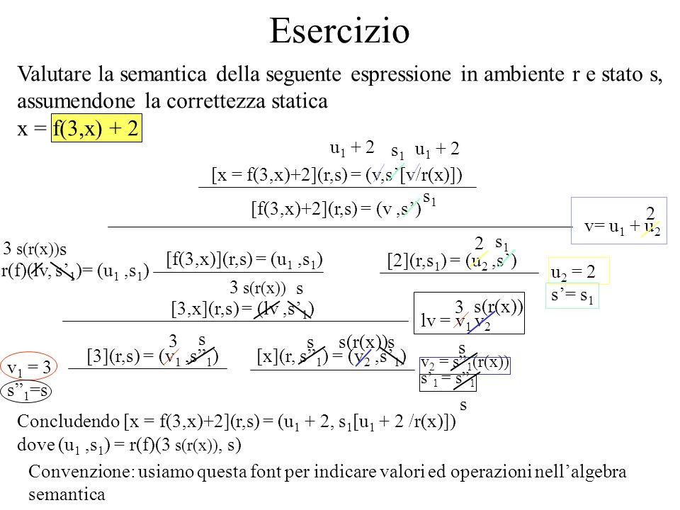 Dichiarazioni di variabili [d ds] (r,s) = (r,s) [d] (r,s) = (r,s)[ds] (r,s) = (r,s) [t x](r,s) = (r[l/x],s[ /l]) Dec ::= Type Id Leffetto deve essere di associare alla variabile una nuova locazione non inizializzata Decs ::= Dec Decs Nuova(l,r,s) [t x = e](r,s) = (r[l/x],s[v/l]) [e](r,s) = (v,s) Dec ::= Type Id = Exp; Nuova(l,r,s) Convenzione: Dom(s[ /l])= Dom(s) l} s[ /l](y)= s(y) se y DDef(s) DDef(s[ /l])= DDef(s) ( opzionale )