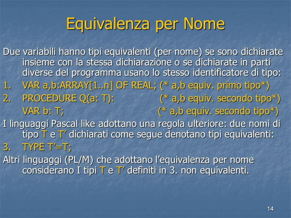14 Equivalenza per Nome Due variabili hanno tipi equivalenti (per nome) se sono dichiarate insieme con la stessa dichiarazione o se dichiarate in parti diverse del programma usano lo stesso identificatore di tipo: 1.VAR a,b:ARRAY[1..n] OF REAL; (* a,b equiv.
