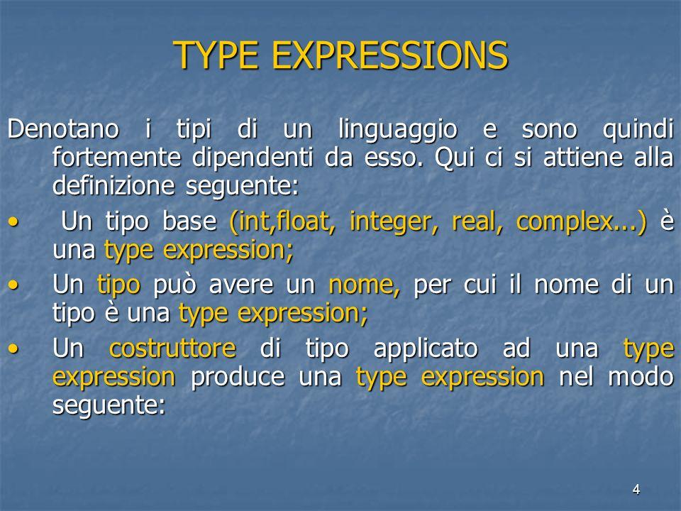 4 TYPE EXPRESSIONS Denotano i tipi di un linguaggio e sono quindi fortemente dipendenti da esso. Qui ci si attiene alla definizione seguente: Un tipo
