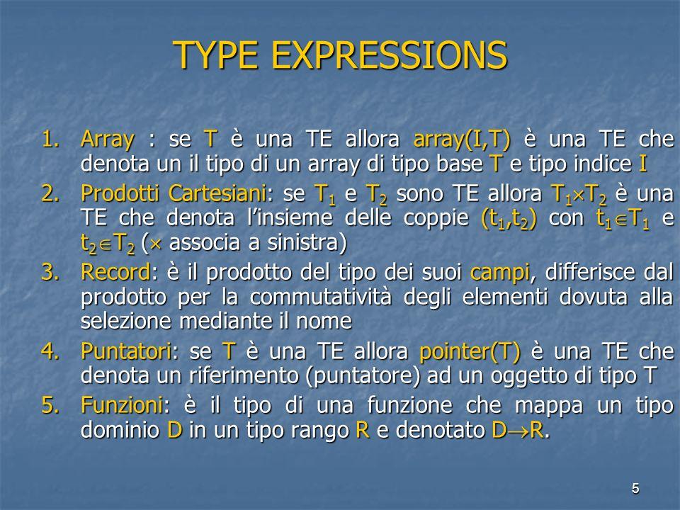 5 TYPE EXPRESSIONS 1.Array : se T è una TE allora array(I,T) è una TE che denota un il tipo di un array di tipo base T e tipo indice I 2.Prodotti Cartesiani: se T 1 e T 2 sono TE allora T 1 T 2 è una TE che denota linsieme delle coppie (t 1,t 2 ) con t 1 T 1 e t 2 T 2 ( associa a sinistra) 3.Record: è il prodotto del tipo dei suoi campi, differisce dal prodotto per la commutatività degli elementi dovuta alla selezione mediante il nome 4.Puntatori: se T è una TE allora pointer(T) è una TE che denota un riferimento (puntatore) ad un oggetto di tipo T 5.Funzioni: è il tipo di una funzione che mappa un tipo dominio D in un tipo rango R e denotato D R.