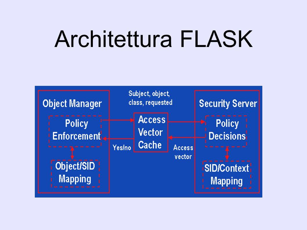 Architettura FLASK