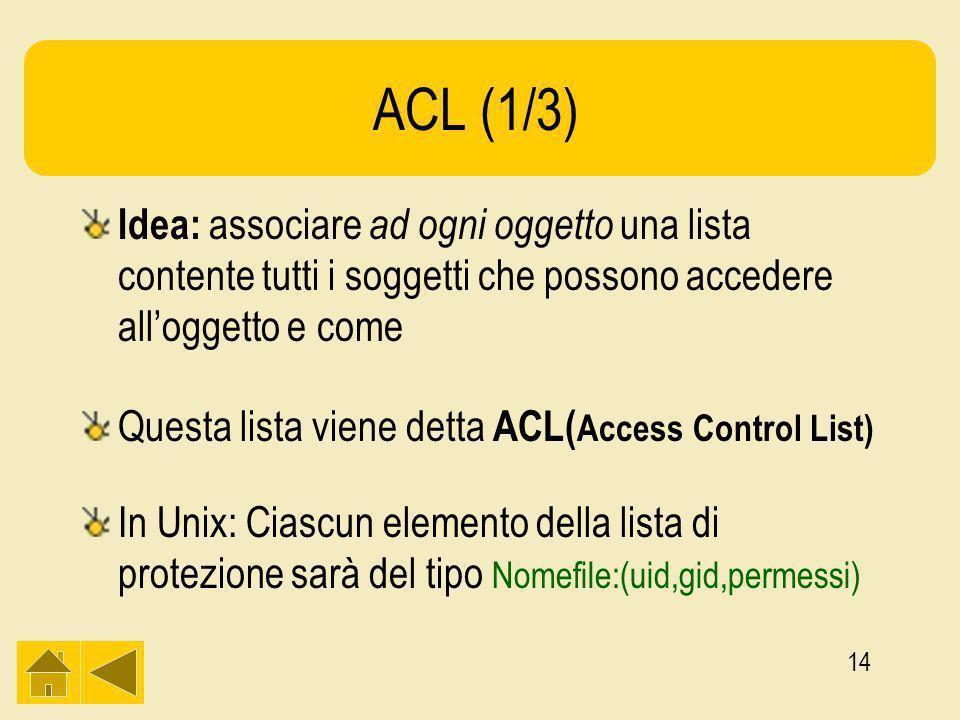 14 ACL (1/3) Idea: associare ad ogni oggetto una lista contente tutti i soggetti che possono accedere alloggetto e come Questa lista viene detta ACL( Access Control List) In Unix: Ciascun elemento della lista di protezione sarà del tipo Nomefile:(uid,gid,permessi)