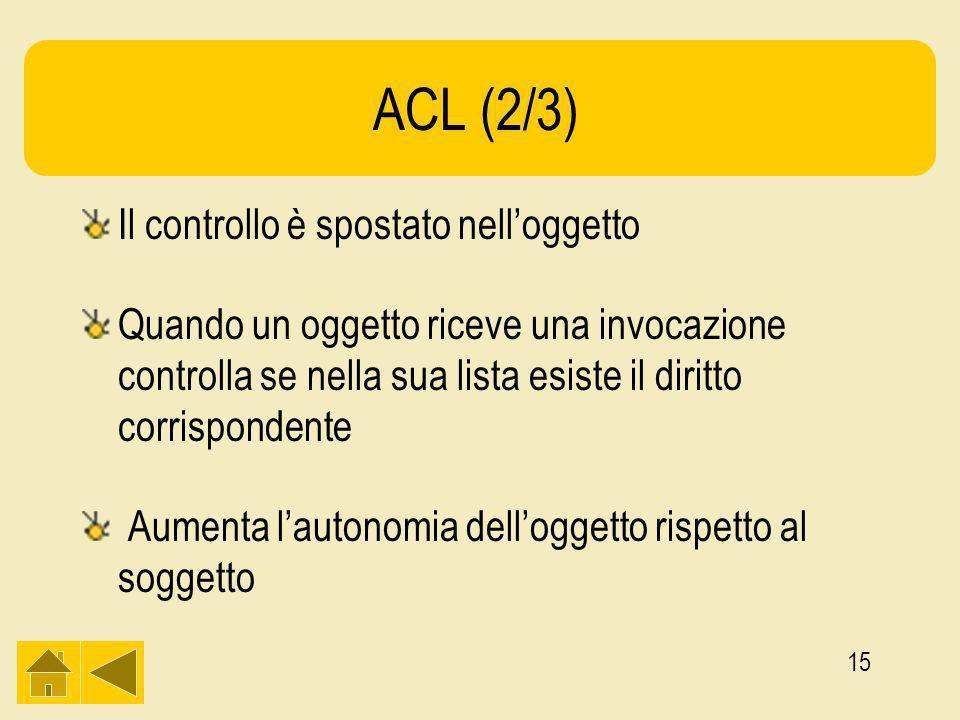 15 ACL (2/3) Il controllo è spostato nelloggetto Quando un oggetto riceve una invocazione controlla se nella sua lista esiste il diritto corrispondente Aumenta lautonomia delloggetto rispetto al soggetto