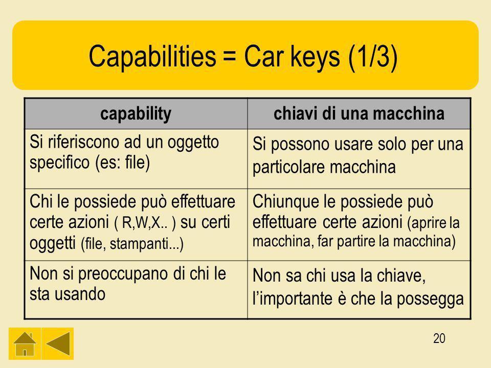 20 Capabilities = Car keys (1/3) capabilitychiavi di una macchina Si riferiscono ad un oggetto specifico (es: file) Si possono usare solo per una particolare macchina Chi le possiede può effettuare certe azioni ( R,W,X..