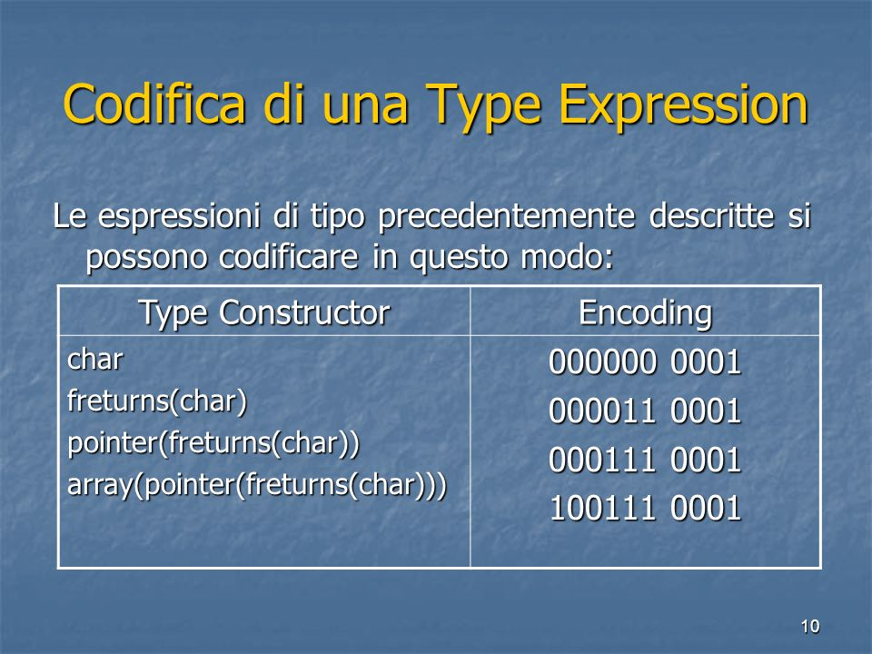 10 Codifica di una Type Expression Le espressioni di tipo precedentemente descritte si possono codificare in questo modo: Type Constructor Encoding charfreturns(char)pointer(freturns(char))array(pointer(freturns(char)))