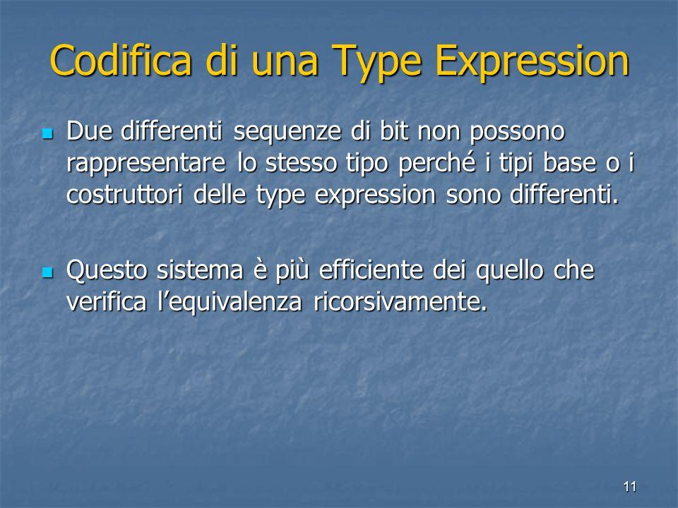 11 Codifica di una Type Expression Due differenti sequenze di bit non possono rappresentare lo stesso tipo perché i tipi base o i costruttori delle ty