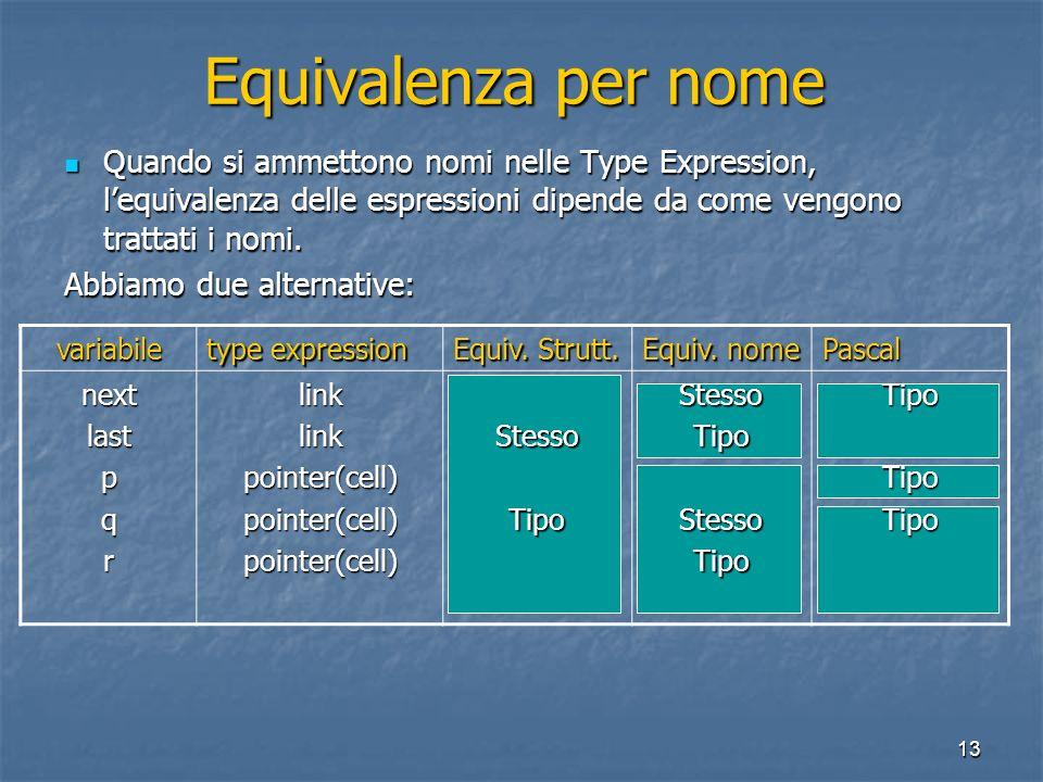 13 Equivalenza per nome Quando si ammettono nomi nelle Type Expression, lequivalenza delle espressioni dipende da come vengono trattati i nomi. Quando