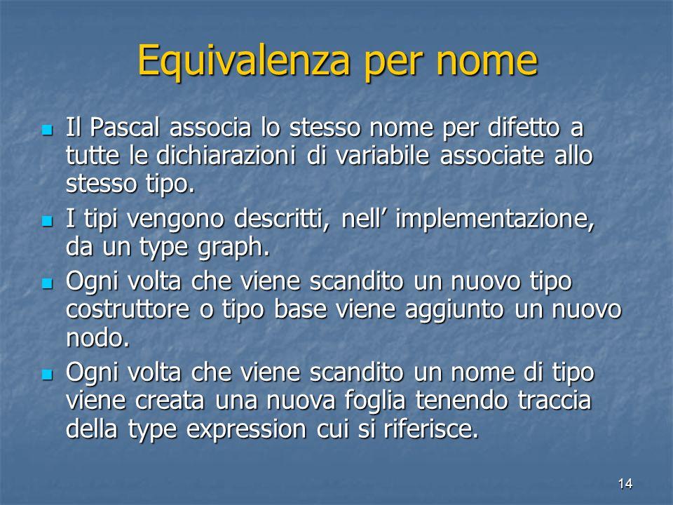 14 Equivalenza per nome Il Pascal associa lo stesso nome per difetto a tutte le dichiarazioni di variabile associate allo stesso tipo.