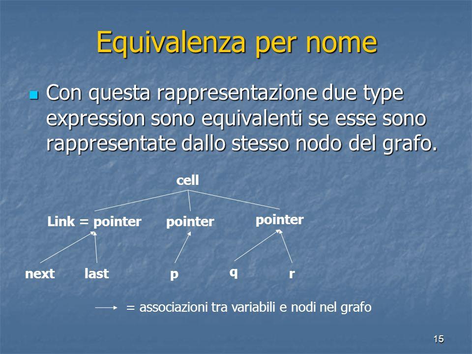 15 Equivalenza per nome Con questa rappresentazione due type expression sono equivalenti se esse sono rappresentate dallo stesso nodo del grafo. Con q