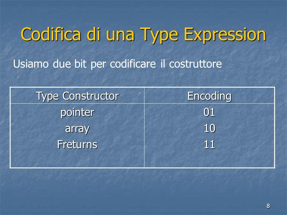 8 Codifica di una Type Expression Type Constructor Encoding pointerarrayFreturns011011 Usiamo due bit per codificare il costruttore