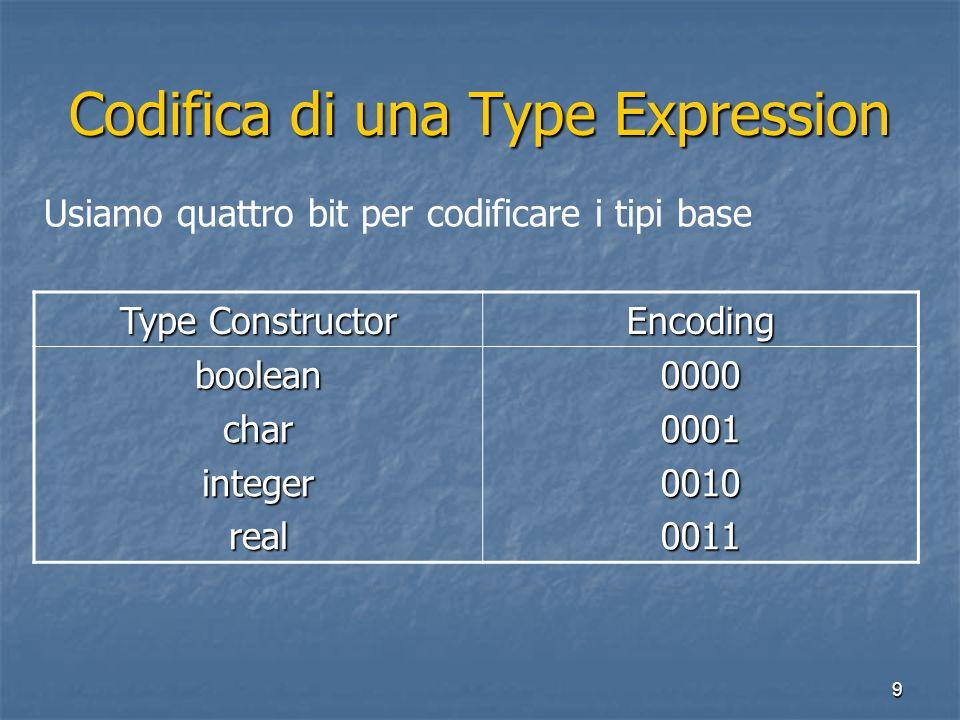 9 Codifica di una Type Expression Type Constructor Encoding booleancharintegerreal0000000100100011 Usiamo quattro bit per codificare i tipi base