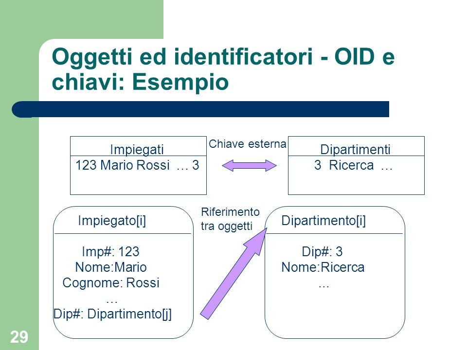 29 Impiegati 123 Mario Rossi … 3 Oggetti ed identificatori - OID e chiavi: Esempio Dipartimenti 3 Ricerca … Impiegato[i] Imp#: 123 Nome:Mario Cognome: Rossi … Dip#: Dipartimento[j] Dipartimento[i] Dip#: 3 Nome:Ricerca...